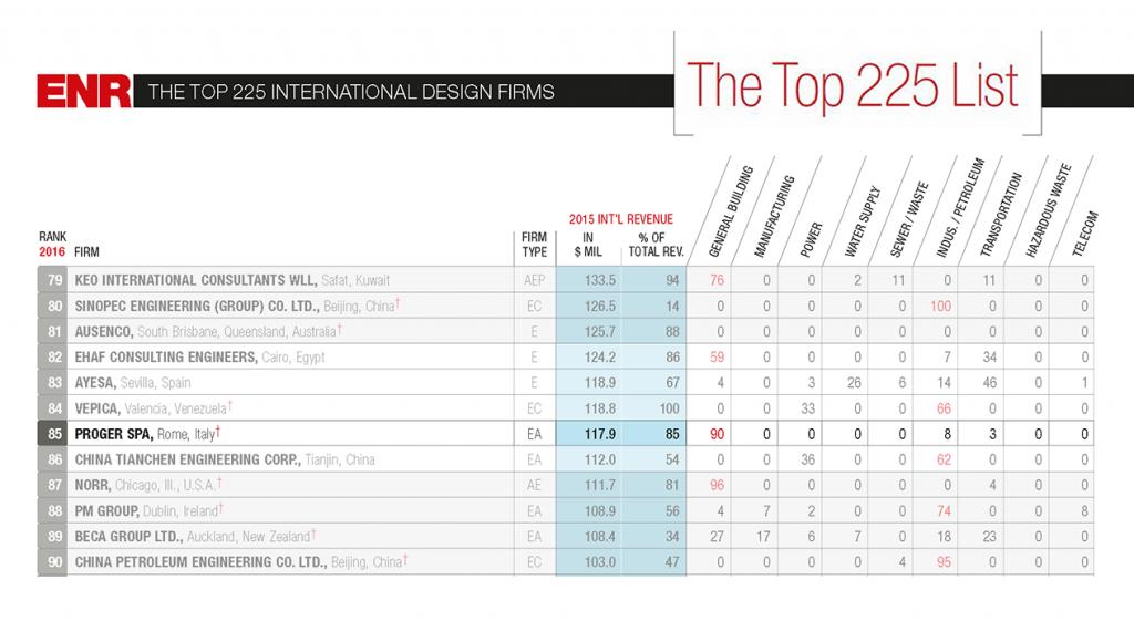 Proger ranks 85th in the international design firms 2016 for International design firms